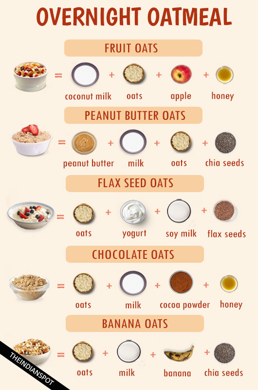 Overnight breakfast oatmeal recipes the indian spot overnight oatmeal recipes forumfinder Images