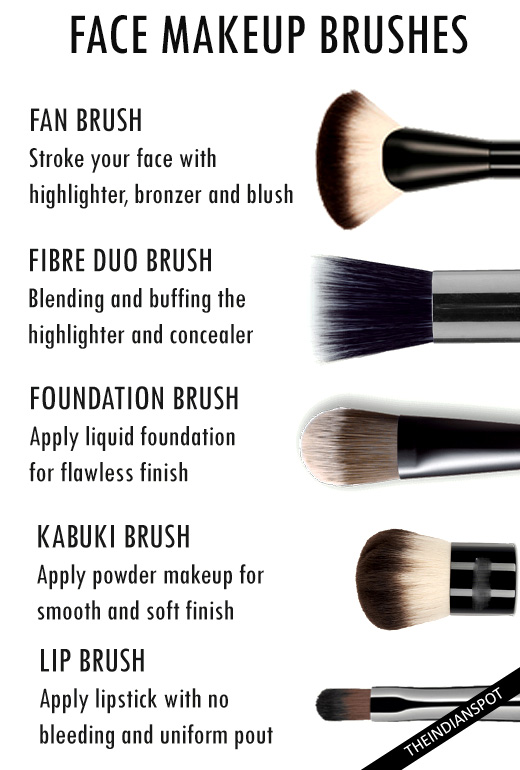 ALL ABOUT MAKEUP BRUSHES