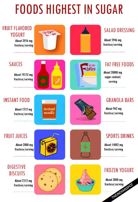 TOP 10 FOODS HIGHEST IN SUGAR