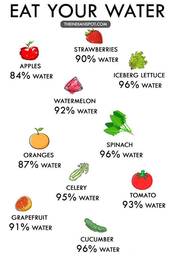 WAYS TO EAT WATER