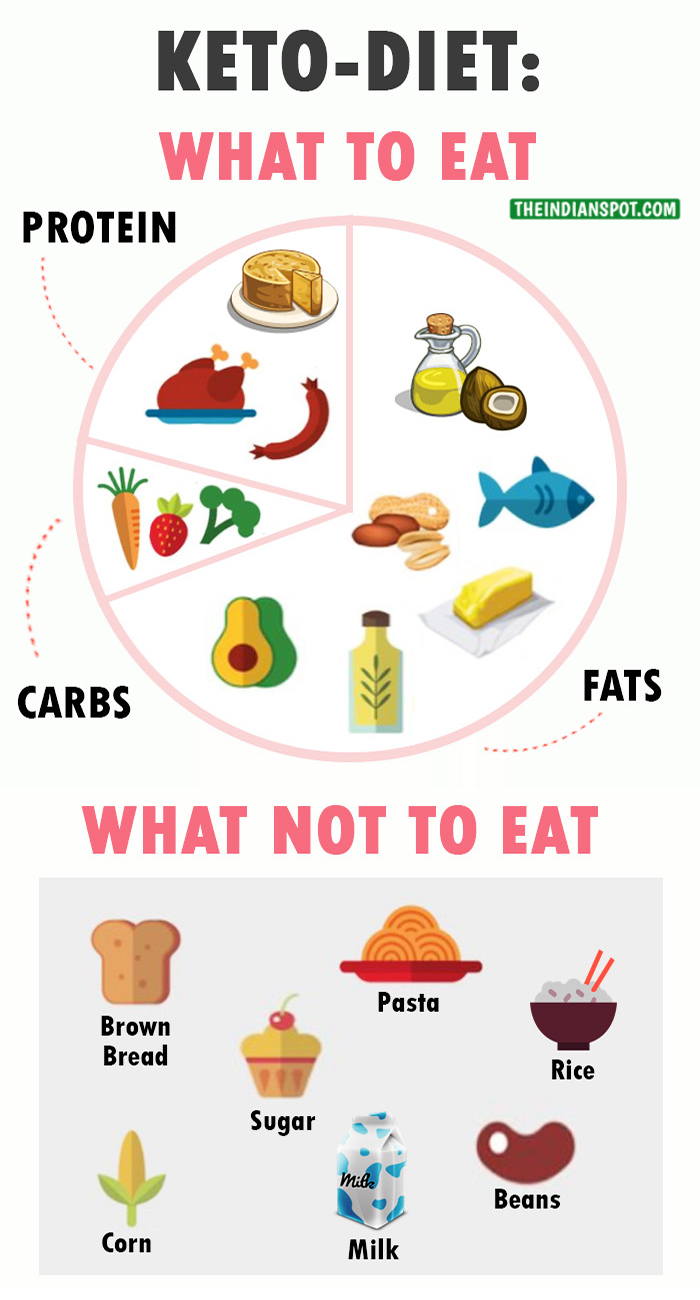 KETO-DIET: ALL YOU WANT TO KNOW